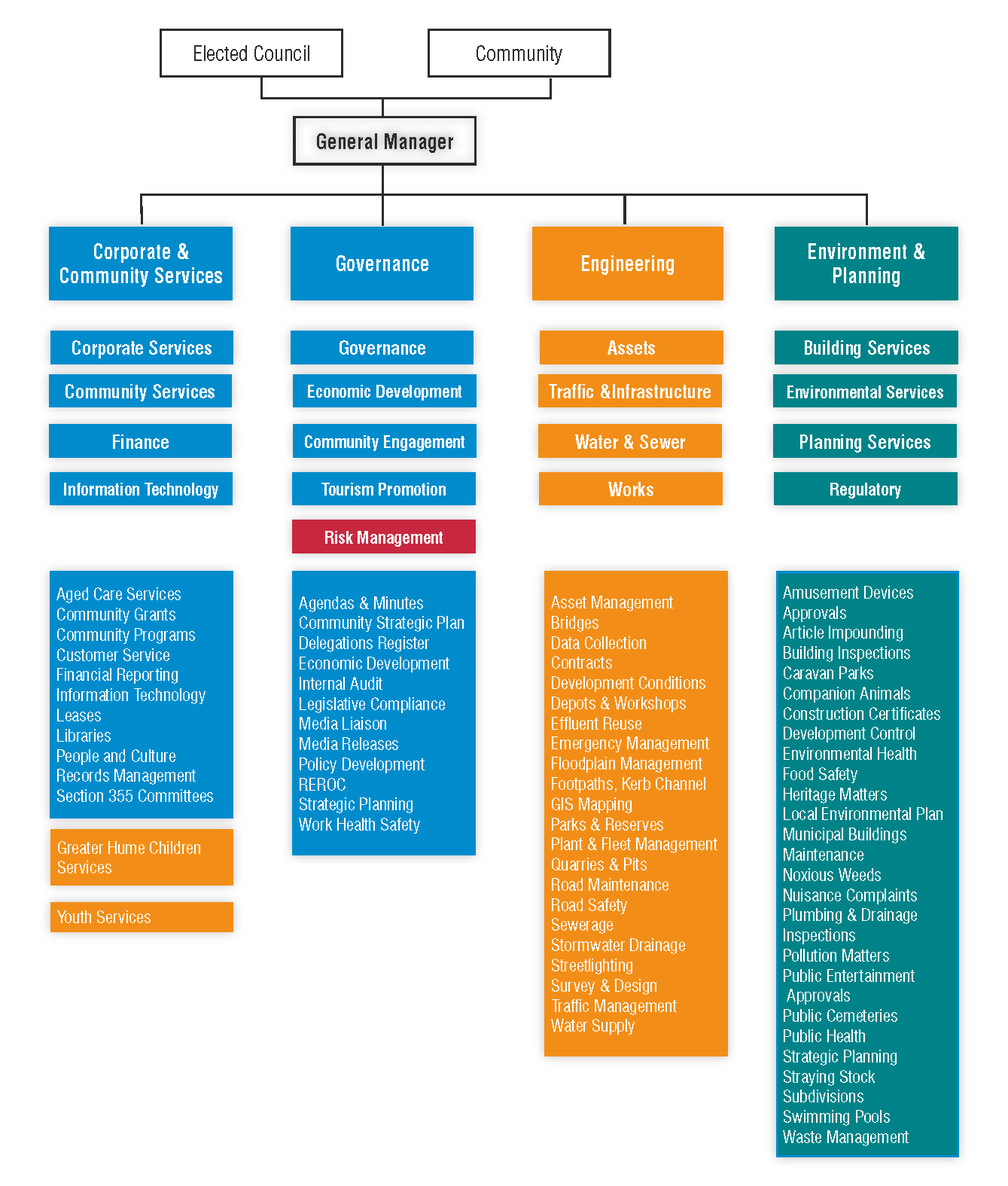 Greater Hume Council Organisation Structure.jpg